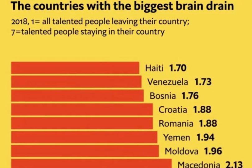 Rezultat slika za BiH na trećem mjestu u svijetu po odlivu mozgova